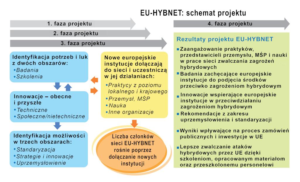 EU-HYBNET-grafika