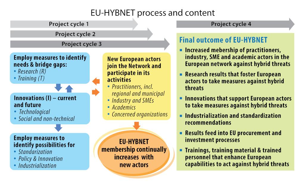 EU-HYBNET - scheme
