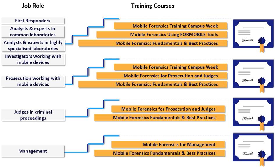 FORMOBILE - training