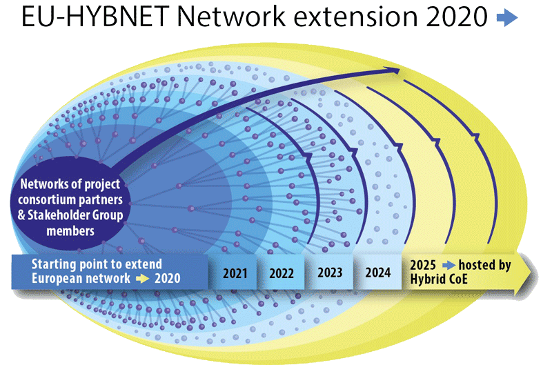 EU-HYBNET - Network extension